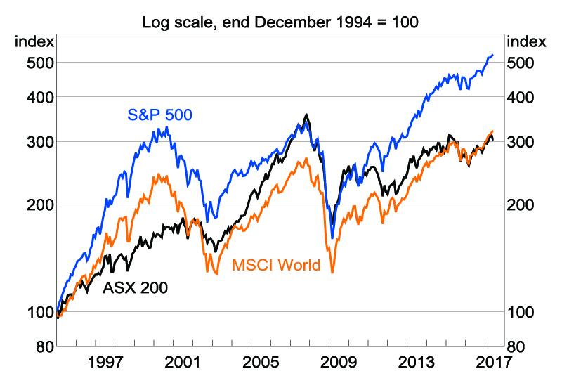 financial Global markets navigate a sea of uncertainty Global markets navigate sea uncertainty graph