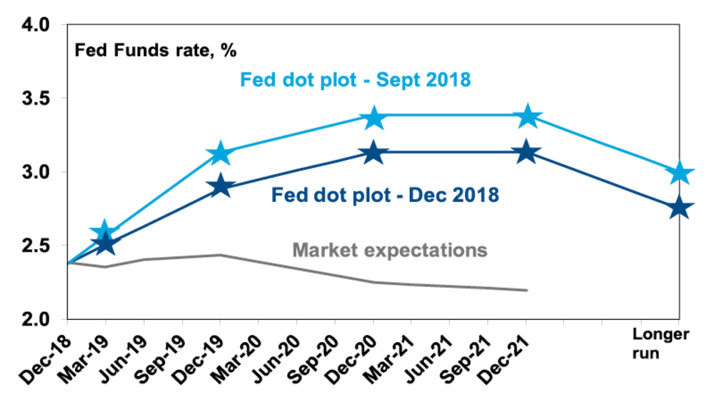 "Fed ""dot plot"" versus market expectations"