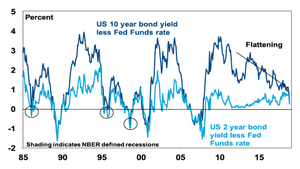 The US yield curve (or curves) and recession