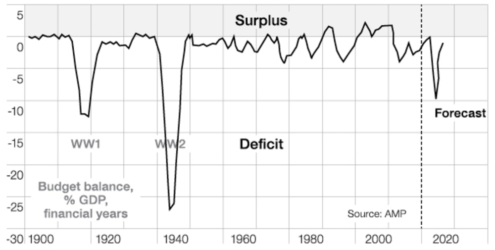Australian federal budget deficits from 1900 to present