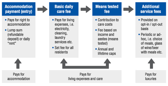Breakdown of Aged Care Costs